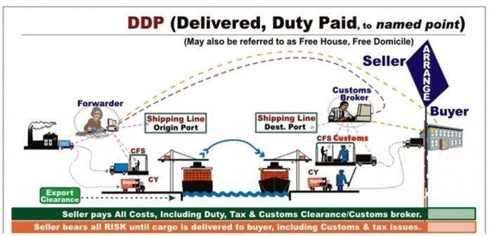DDP là gì