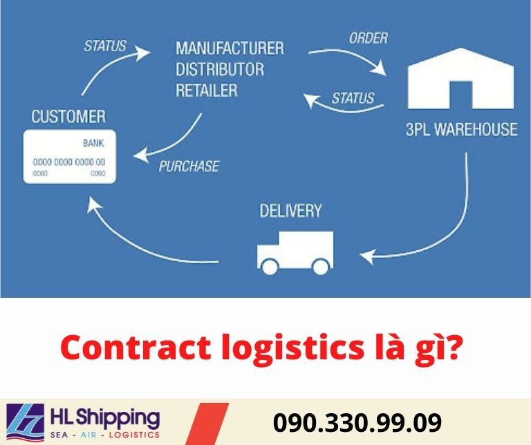 Contract logistics là gì?